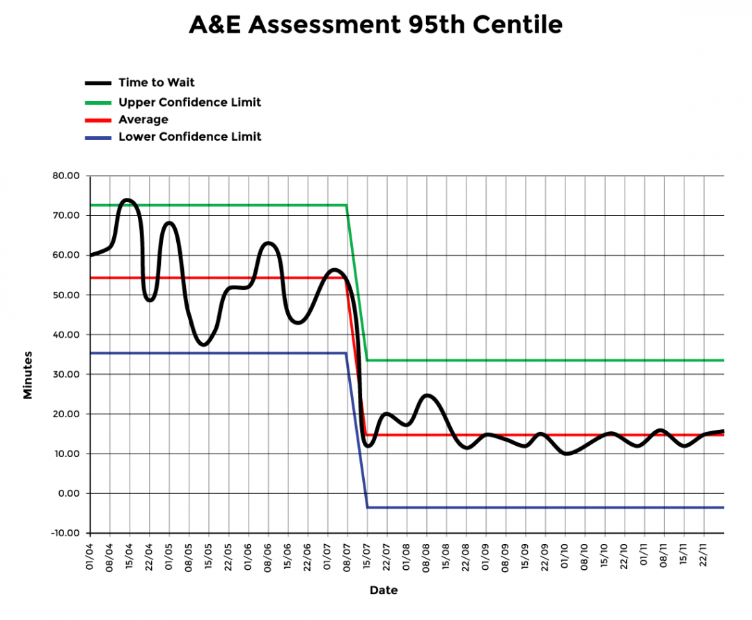 A&E Assessment 95th Centile