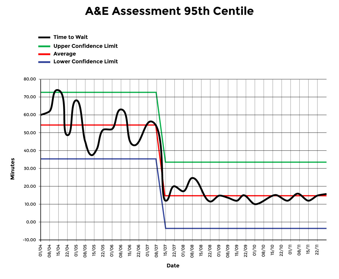 AE Assessment 95th Centile