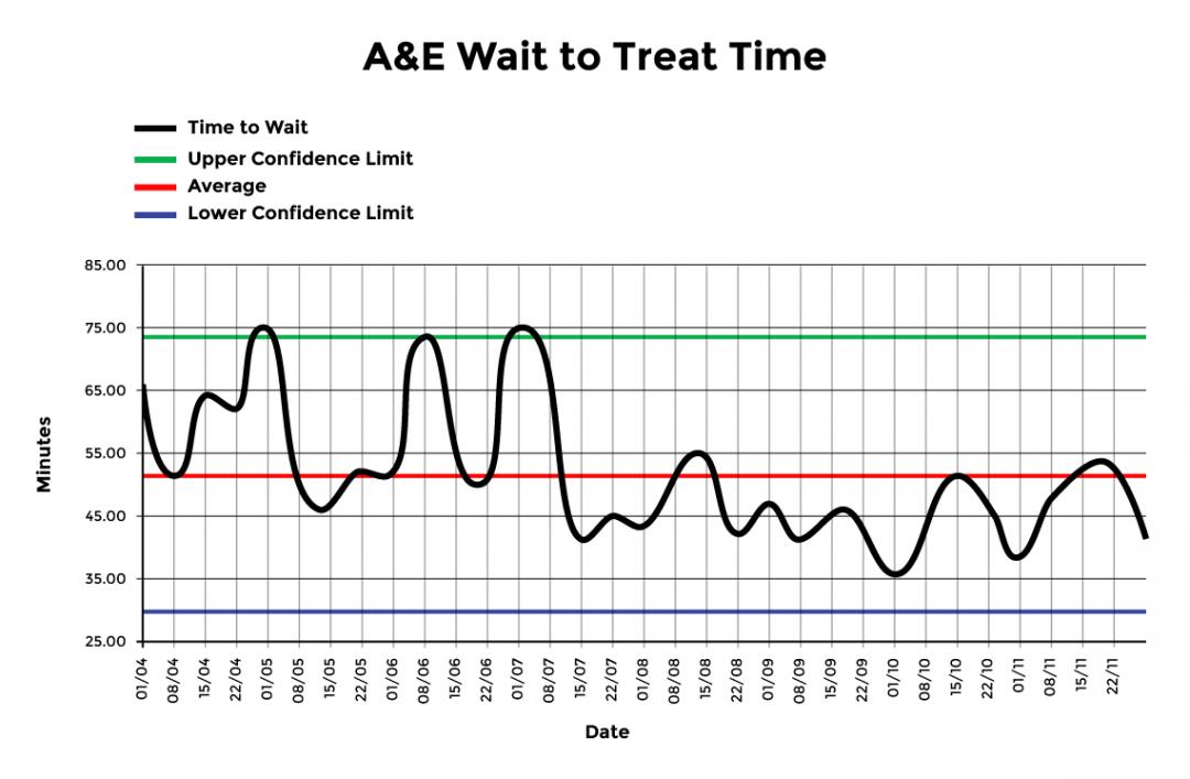 A&E Wait to Treat Time