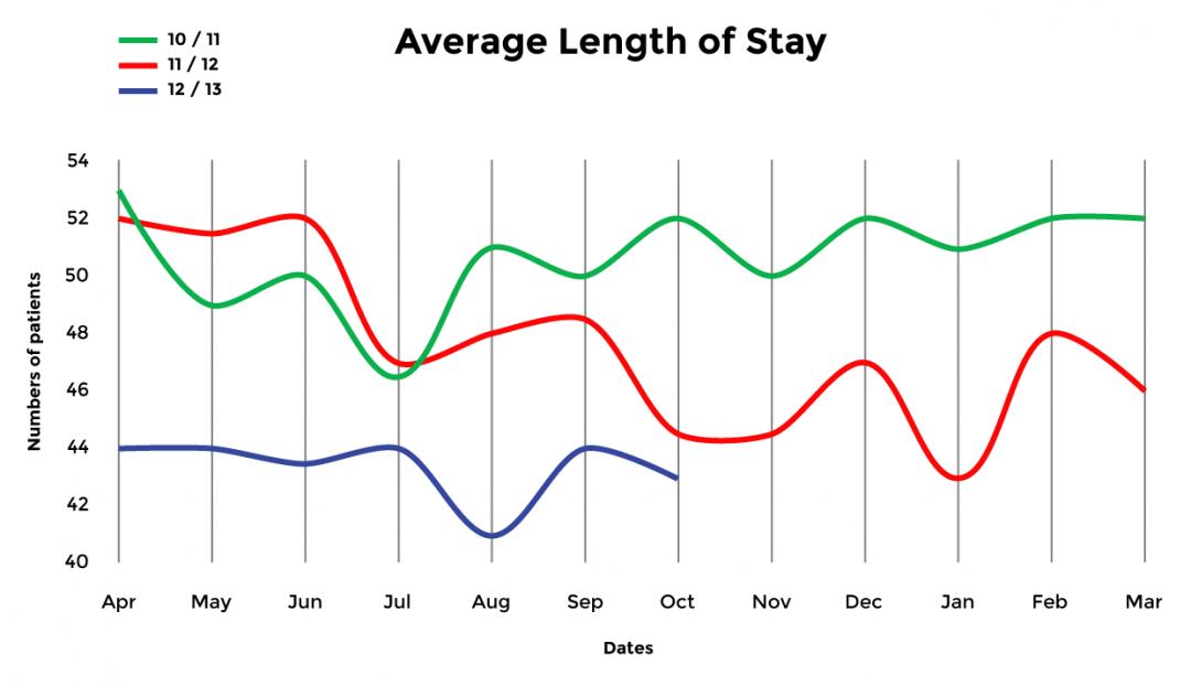 Long Length Stay